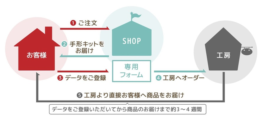 Procedure from order to delivery
